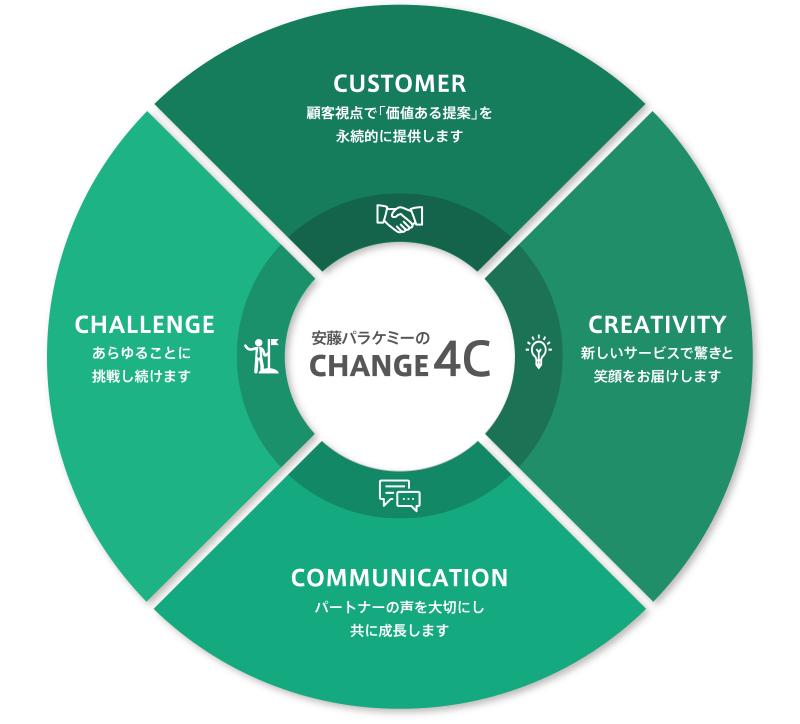 安藤パラケミーの CHANGE 4C CUSTOMER:顧客視点で「価値ある提案」を永続的に提供します CREATIVITY:新しいサービスで驚きと笑顔をお届けします COMMUNICATION:パートナーの声を大切にし共に成長します CHALLENG:あらゆることに挑戦し続けます